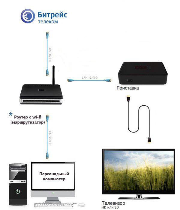 Схема подключения: Интернет +
